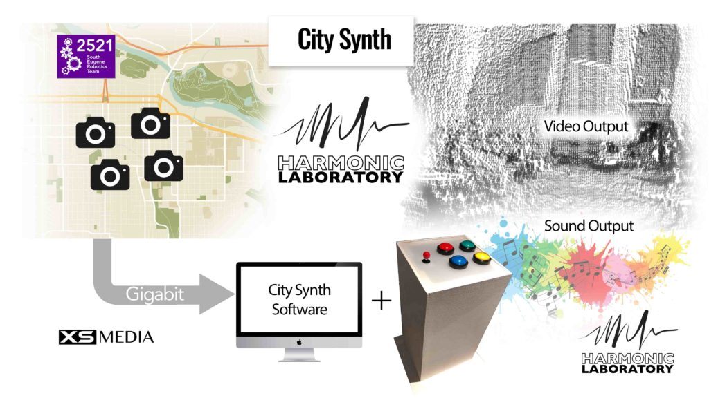 City Synth signal flow diagram